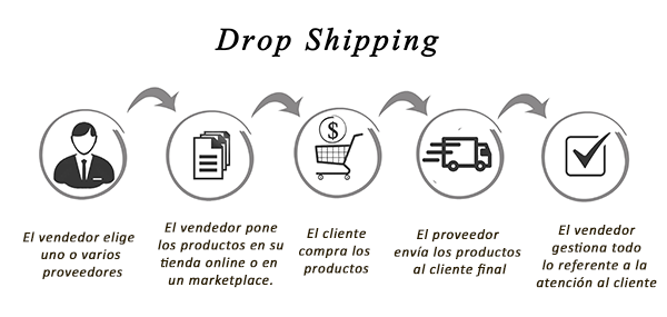 Dropshipping ZAS